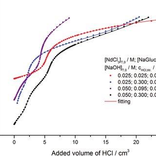The distribution diagram of neodymium(III) in the Nd(III