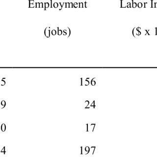 (PDF) Potential economic impact of commercial offshore