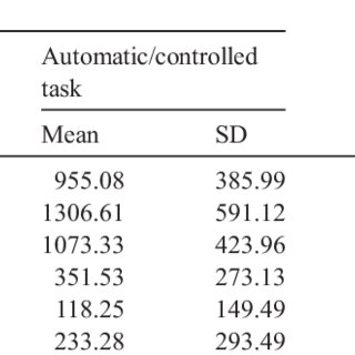 Lexical decision tasks with semantic priming. a. Automatic