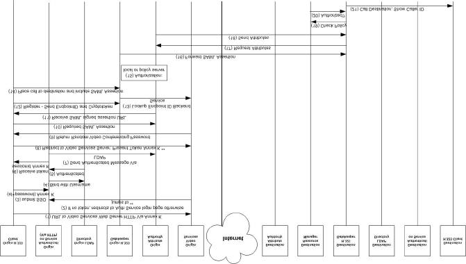 sip call flow diagram water usage signaling in showing authentication authorization using saml adopted from