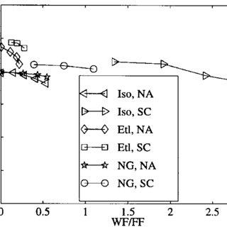 NOx formation as function of maximum temperature