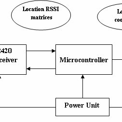 (PDF) Indoor Local Positioning System For ZigBee, Based On
