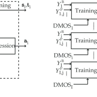 Flow chart of the off-line training for the proposed