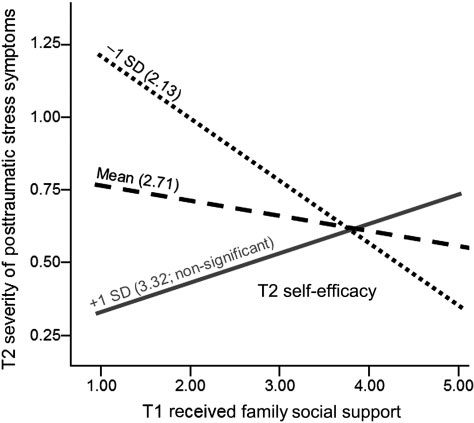 Compensation effect of social support on severity of