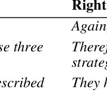 (PDF) Error Analysis of Students Essays: A Case of First