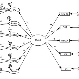 (PDF) Relations Between the Behavioral Approach System