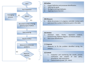 Continuous improvement framework flowchart | Download