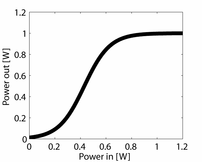 Example of Class I power transfer function (left graph