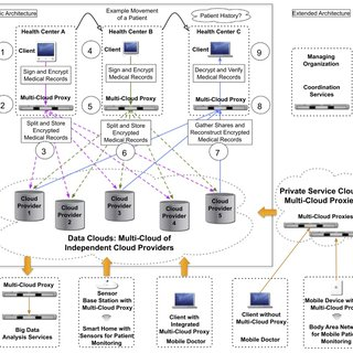 (PDF) Collaborative and Secure Sharing of Healthcare Data