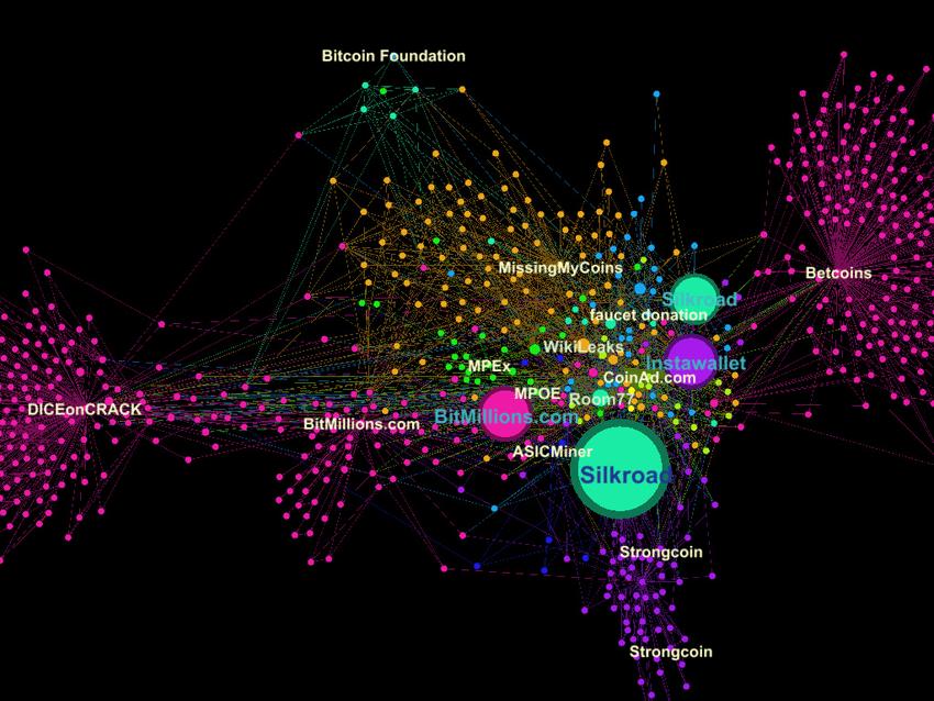 Afbeeldingsresultaat voor blockchain visualization