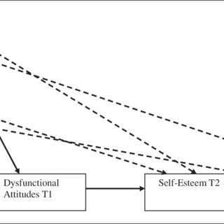 (PDF) Adult Attachment Dimensions and Specificity of