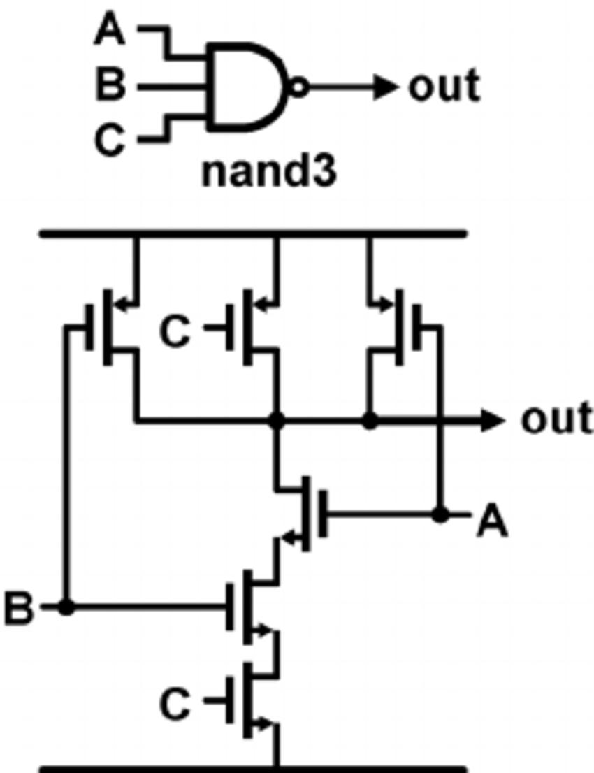 A standard digital CMOS NAND3 gate and its internal