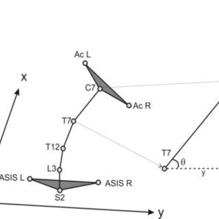 Planetary model, adapted from Danneels et al. 28