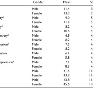(PDF) A Psychometric Evaluation of the STAI-Y, BDI-II, and