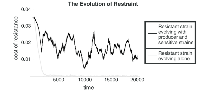 3 The evolution of competitive restraint. Shown are the