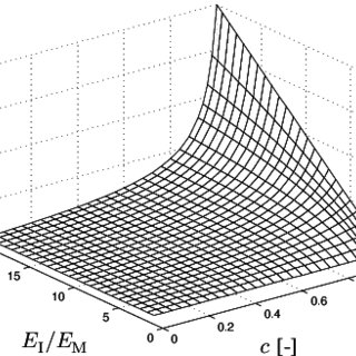 Prediction of effective Young's modulus E * of Reuss
