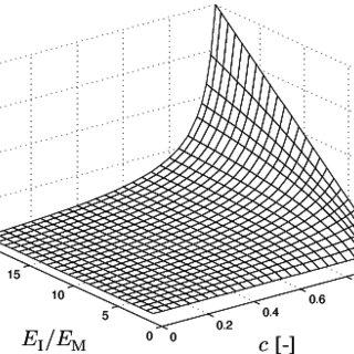 Prediction of effective Young's modulus E * of Hashin