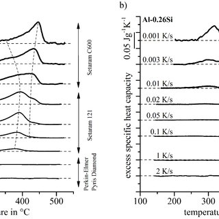 (PDF) Quench-induced precipitates in Al–Si alloys