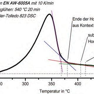 Abbildung 101: Kontinuierliches Zeit-Temperatur