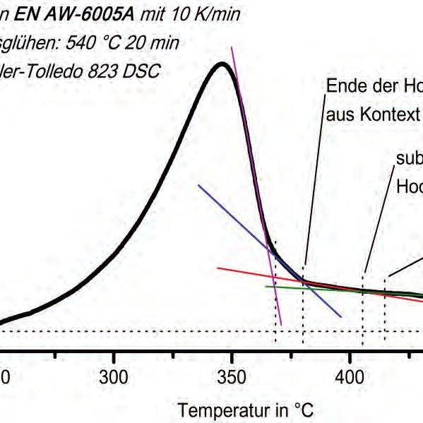 Abbildung 77: Kontinuierliches Zeit-Temperatur