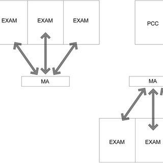 Recommended floor plan example, open pod arrangement. BHC