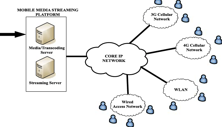 Wireless CDN Video Streaming Architecture For IPTV PDF Download