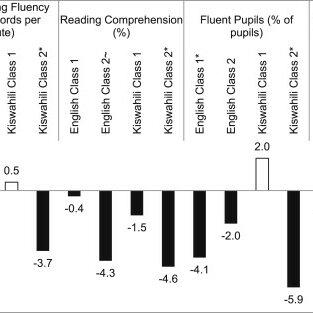 (PDF) Teacher coaching in Kenya: Examining instructional