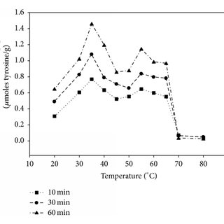 Effect of temperature and incubation time on the soluble