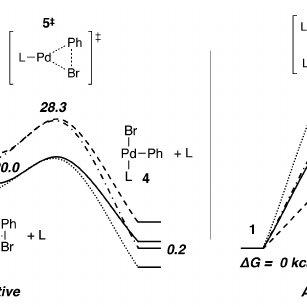 (PDF) ChemInform Abstract: Organometallic Reactivity: The