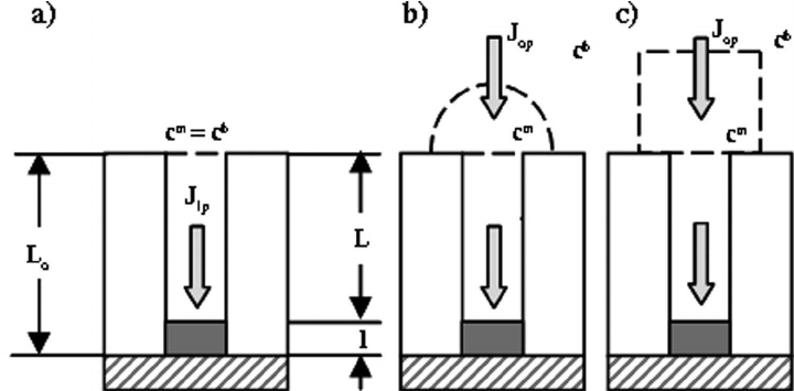 Schematic representation of the growth of a nanowire in a