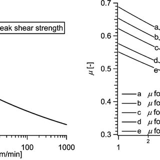 Measured peak and residual shear strength versus