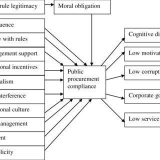 (PDF) Antecedents and Consequences of Public Procurement
