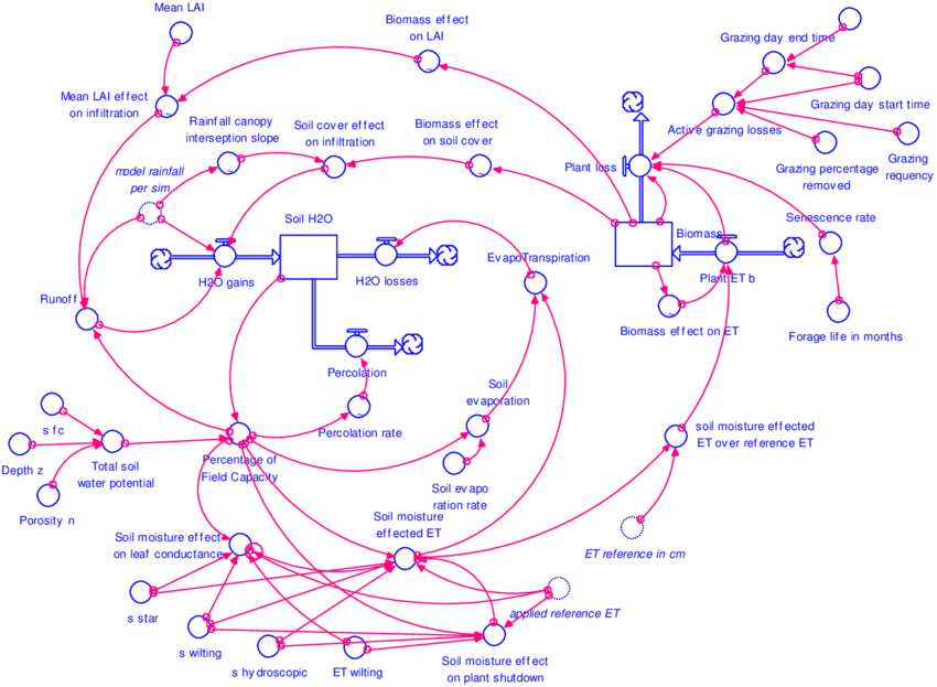 free data flow diagram software epiphone sheraton wiring stock-flow model parameterized in stella™ modeling software. | download scientific