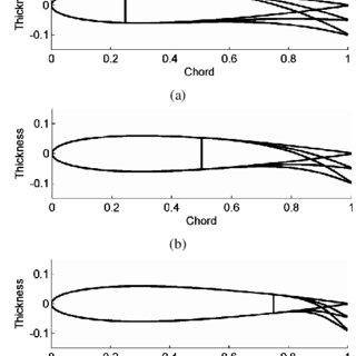 (PDF) Aerodynamic Modelling of the Fish Bone Active Camber