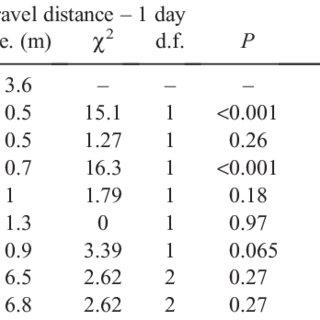 Travel-distance statistics Test statistics of likelihood