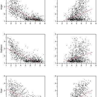 (PDF) Discrete Emotion Effects on Lexical Decision