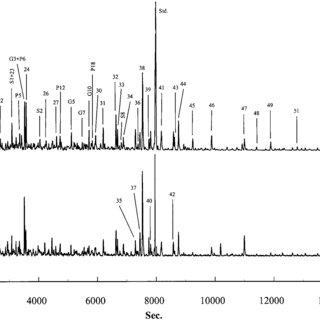 (PDF) Characterization of Organic Matter in Soils by