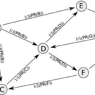 (PDF) Geographically Modified PageRank Algorithms