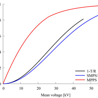 Configuration of the power supplies of the ESP before the