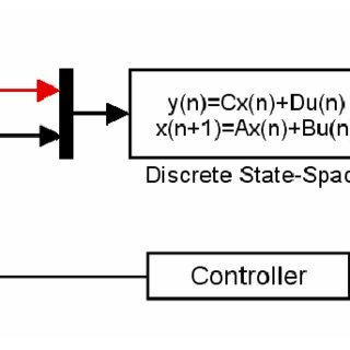 Block representation of the state-space model in Simulink