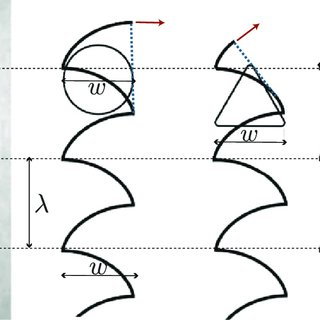 Trouser test geometry. We note θ the angle of propagation