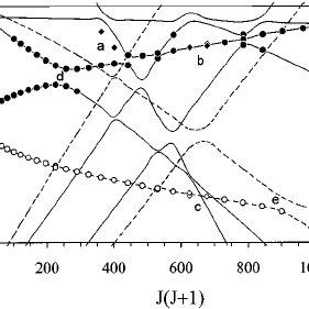 Qualitative molecular orbital diagram for the yttrium