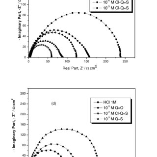 Nyquist diagrams obtained for mild steel at 308 K in 1 M