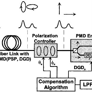 Experimental setup for evaluation of the adaptive PMD