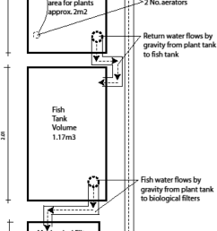 diagram of the brackish water floating raft aquaponic system  [ 850 x 1788 Pixel ]