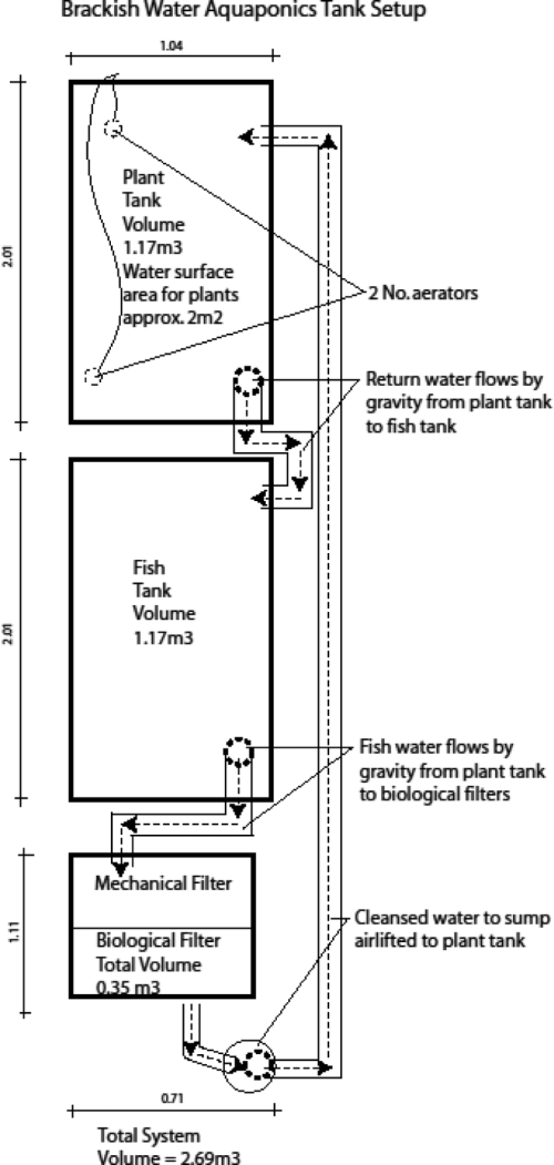 small resolution of diagram of the brackish water floating raft aquaponic system