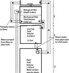 diagram of the fresh water floating raft aquaponics system  [ 850 x 1512 Pixel ]