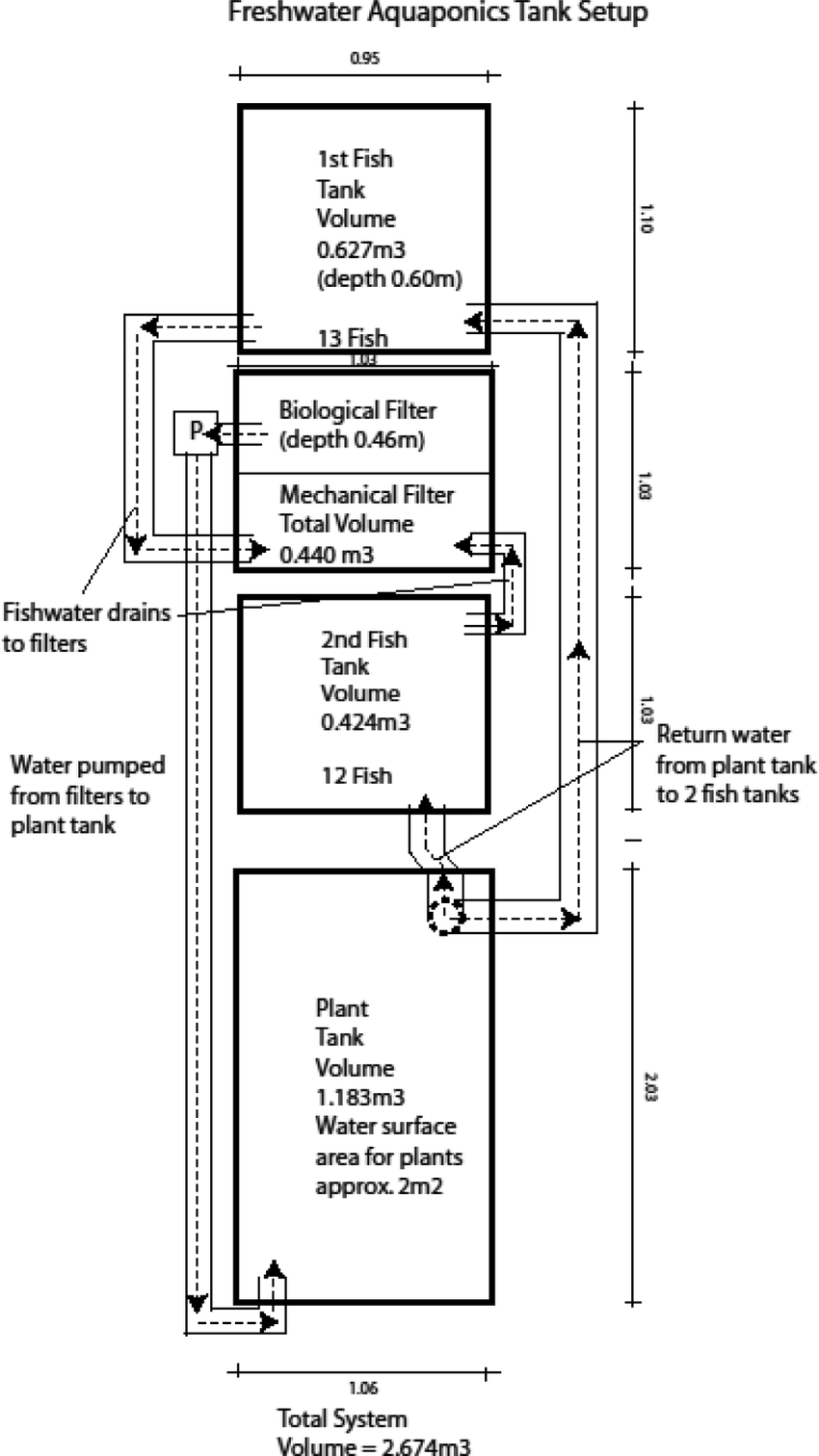 medium resolution of diagram of the fresh water floating raft aquaponics system