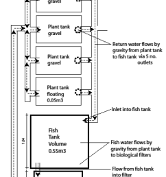 diagram of the brackish water gravel aquaponics system  [ 850 x 1674 Pixel ]
