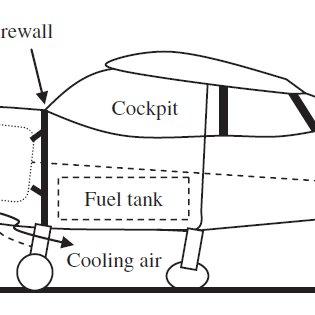 Landing gear types: (a) Single main; (b) Bicycle; (c